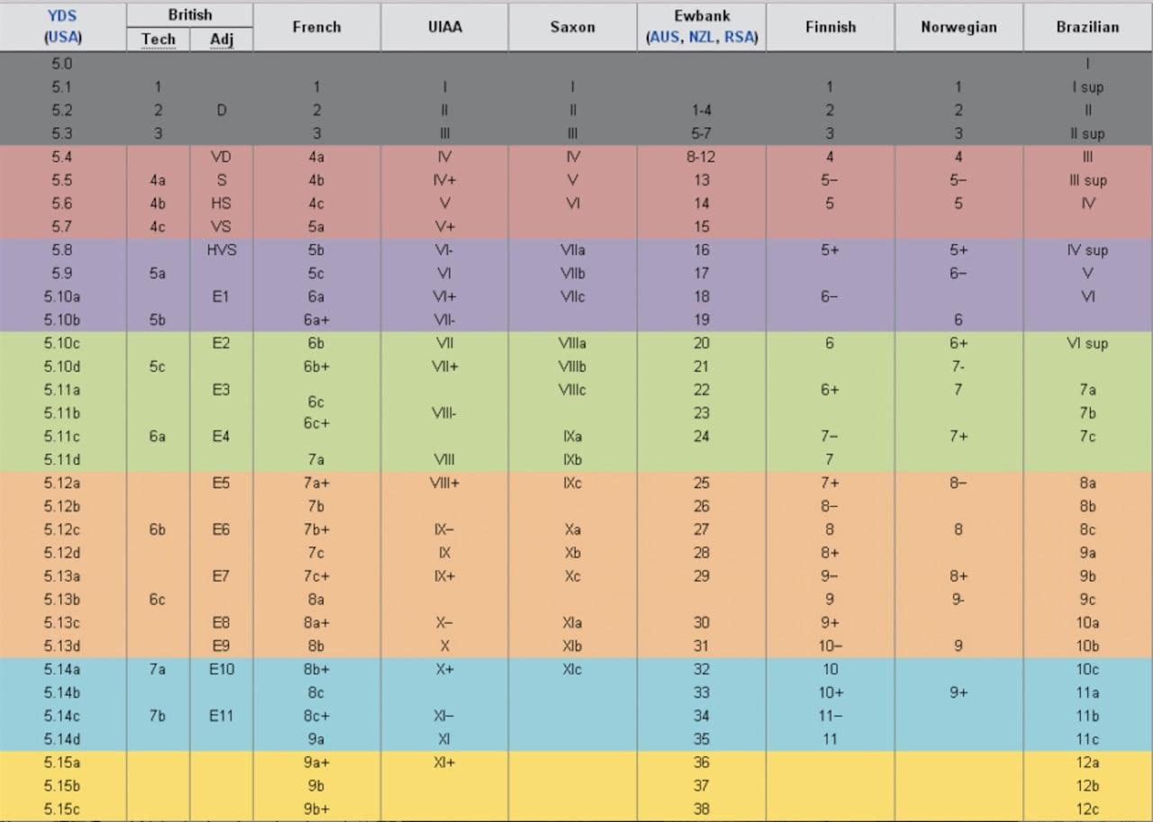 Her er et forslag til sammenligning av grader, fra kilnworx.com.