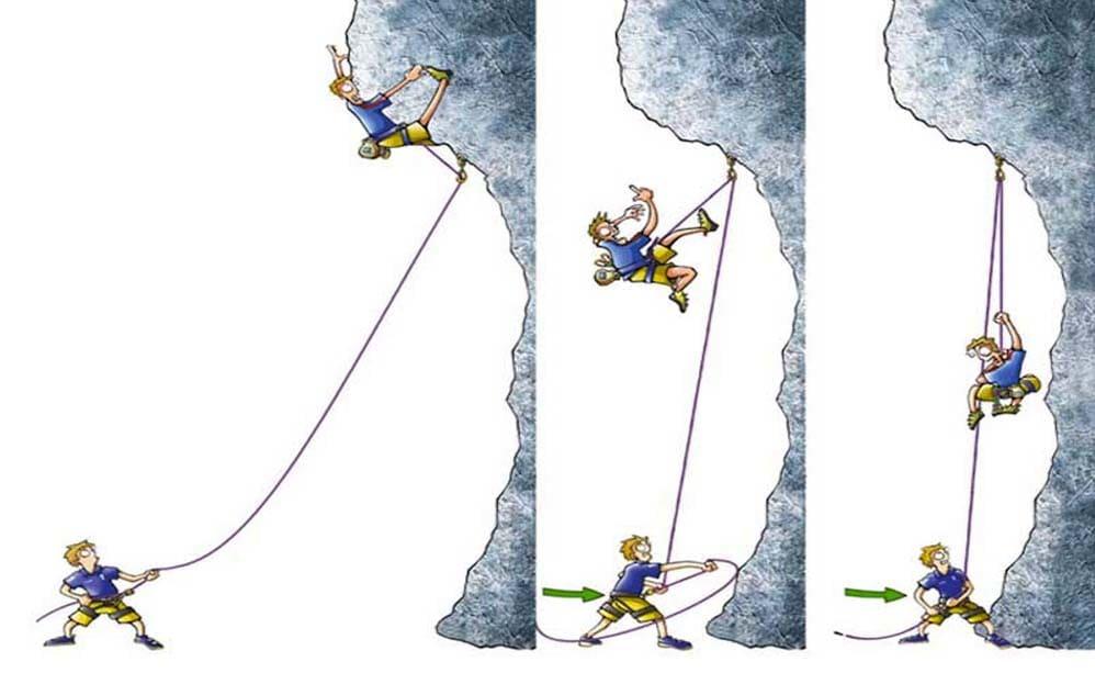 UKClimbings illustrasjon på sikring ved fall. Fra UKClimbing.com