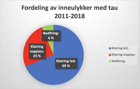 Fallulykker inne i perioden 2011-1018.